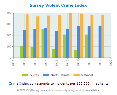 Surrey Violent Crime vs. State and National Per Capita