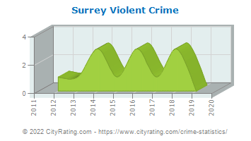 Surrey Violent Crime