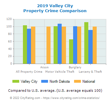 Valley City Property Crime vs. State and National Comparison