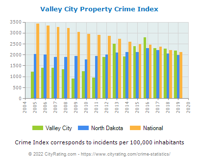 Valley City Property Crime vs. State and National Per Capita