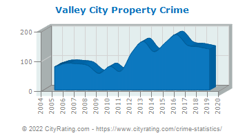Valley City Property Crime