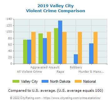 Valley City Violent Crime vs. State and National Comparison