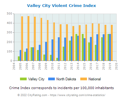 Valley City Violent Crime vs. State and National Per Capita