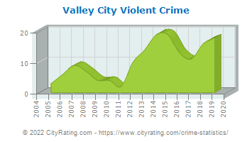 Valley City Violent Crime