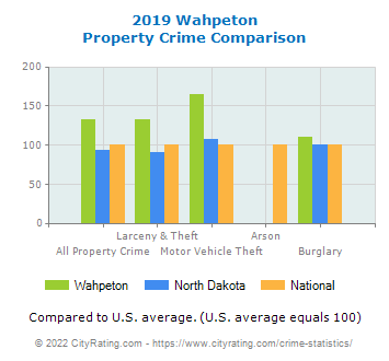 Wahpeton Property Crime vs. State and National Comparison