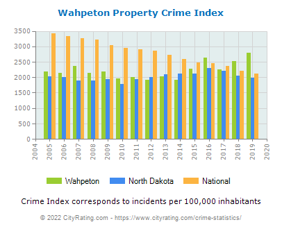 Wahpeton Property Crime vs. State and National Per Capita