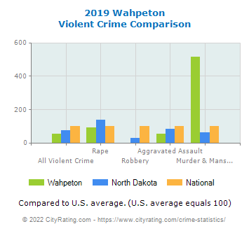 Wahpeton Violent Crime vs. State and National Comparison