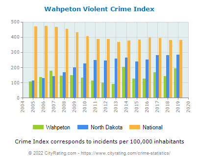 Wahpeton Violent Crime vs. State and National Per Capita