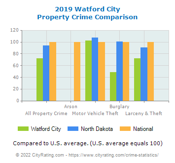 Watford City Property Crime vs. State and National Comparison