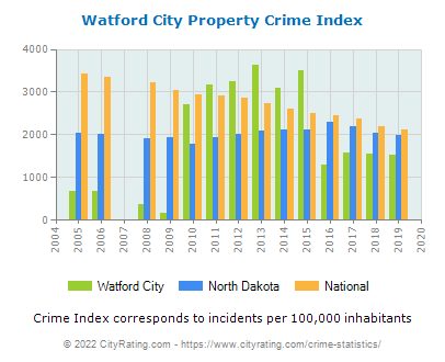 Watford City Property Crime vs. State and National Per Capita