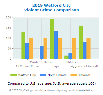 Watford City Violent Crime vs. State and National Comparison