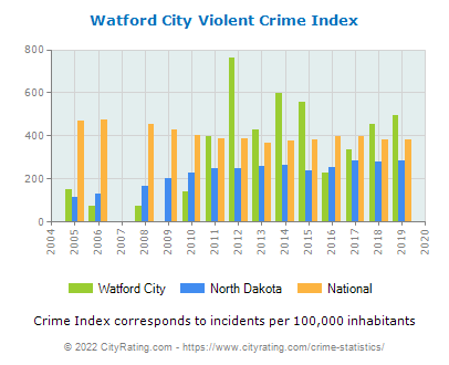 Watford City Violent Crime vs. State and National Per Capita
