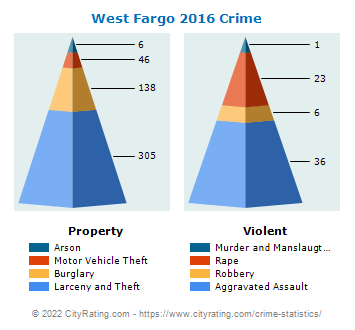 West Fargo Crime 2016