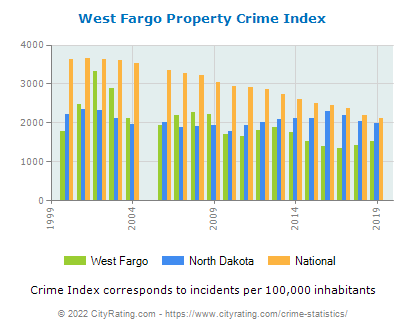 West Fargo Property Crime vs. State and National Per Capita