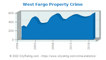 West Fargo Property Crime