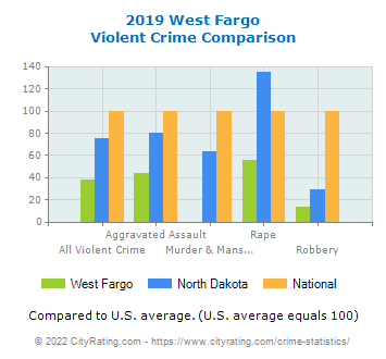 West Fargo Violent Crime vs. State and National Comparison