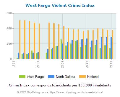 West Fargo Violent Crime vs. State and National Per Capita