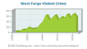 West Fargo Violent Crime