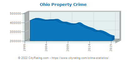 Ohio Property Crime