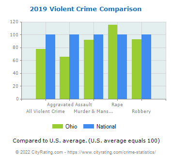 Ohio Violent Crime vs. National Comparison