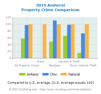 Amherst Property Crime vs. State and National Comparison