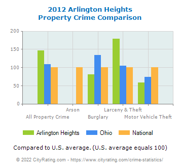 Arlington Heights Property Crime vs. State and National Comparison
