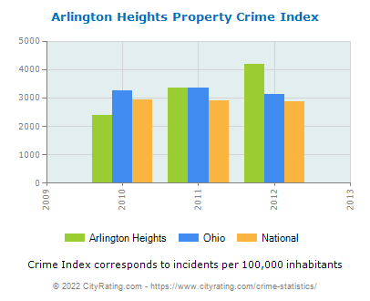Arlington Heights Property Crime vs. State and National Per Capita