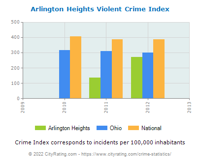 Arlington Heights Violent Crime vs. State and National Per Capita