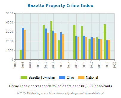 Bazetta Township Property Crime vs. State and National Per Capita