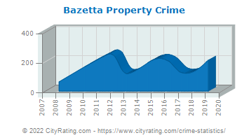 Bazetta Township Property Crime