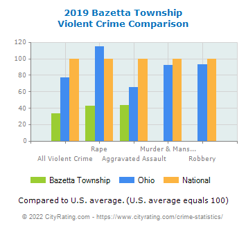 Bazetta Township Violent Crime vs. State and National Comparison