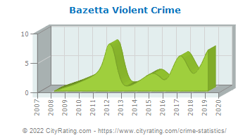 Bazetta Township Violent Crime