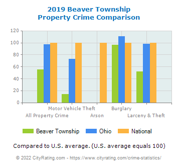 Beaver Township Property Crime vs. State and National Comparison