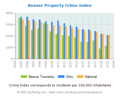 Beaver Township Property Crime vs. State and National Per Capita