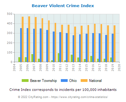 Beaver Township Violent Crime vs. State and National Per Capita