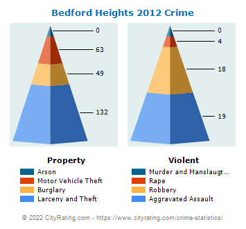 Bedford Heights Crime 2012