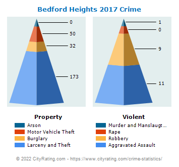 Bedford Heights Crime 2017