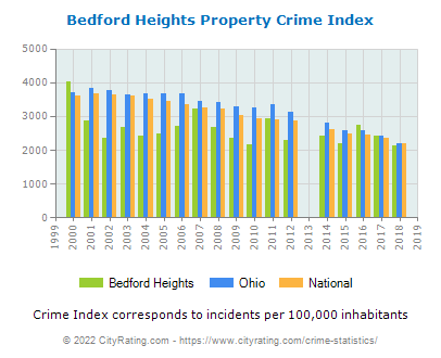 Bedford Heights Property Crime vs. State and National Per Capita
