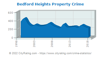 Bedford Heights Property Crime