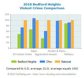 Bedford Heights Violent Crime vs. State and National Comparison