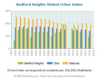 Bedford Heights Violent Crime vs. State and National Per Capita