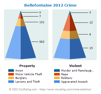 Bellefontaine Crime 2012