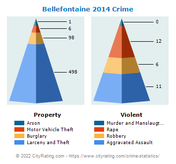 Bellefontaine Crime 2014
