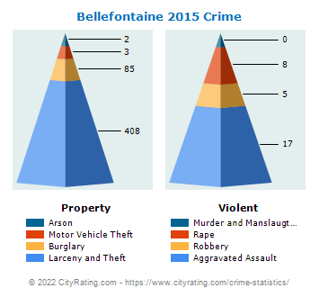Bellefontaine Crime 2015