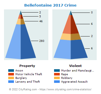 Bellefontaine Crime 2017