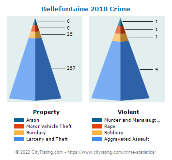 Bellefontaine Crime 2018