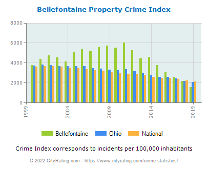 Bellefontaine Property Crime vs. State and National Per Capita