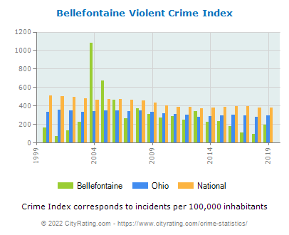 Bellefontaine Violent Crime vs. State and National Per Capita