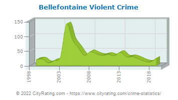 Bellefontaine Violent Crime