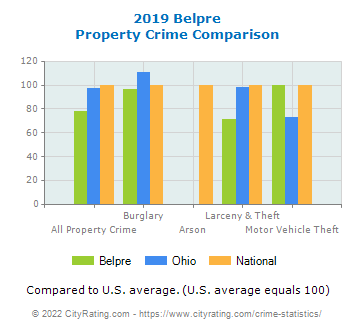 Belpre Property Crime vs. State and National Comparison